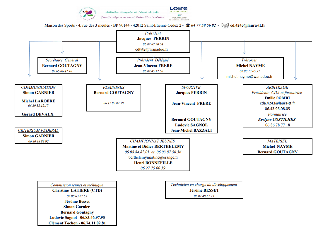 Organigramme 2019-2020